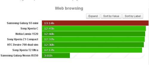 Durata batteria navigazione sul web per Samsung Galaxy S5 Mini