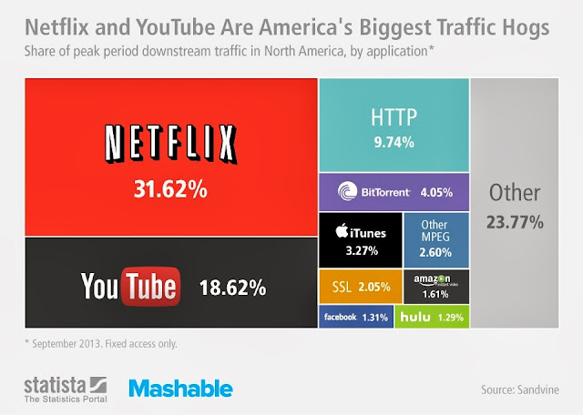 Netflix and Youtube make up 50% Internet Traffic