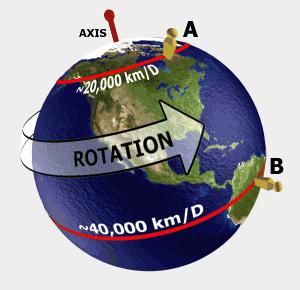 Rotasi Bumi itu Cepat atau Lambat ?