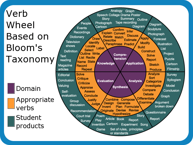 critical and creative thinking blooms taxonomy This change was made because the taxonomy is viewed as a hierarchy reflecting increasing complexity of thinking, and creative thinking (creating level) is considered a more complex form of thinking than critical thinking (evaluating level).