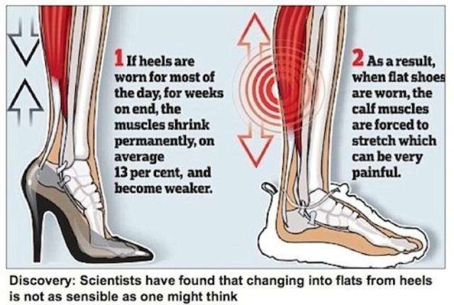 heels and its effect on body