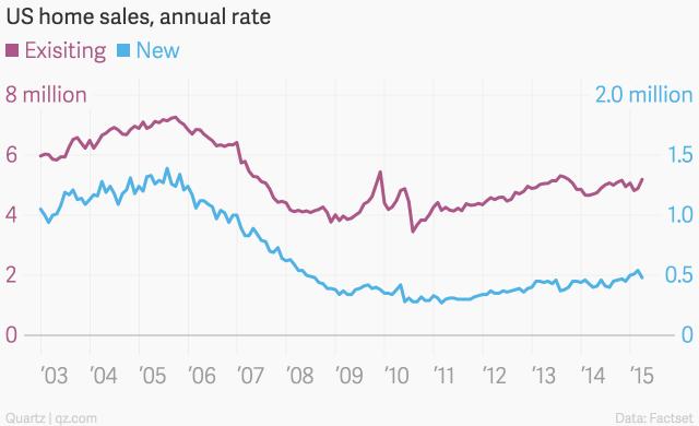 """american real estate housing in 2015"""