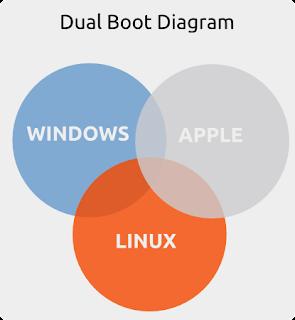 Dual Boot Operasi Sistem FAQ
