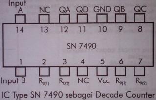 ic tipe SN 7490