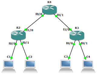 Network simulation with gns3
