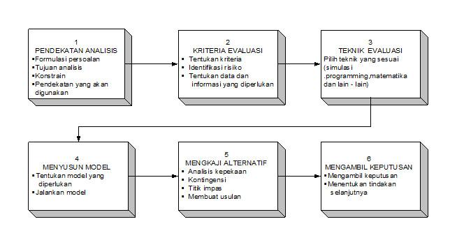Gbr 2g analisis sistem adalah proses mempelajari suatu kegiatan lazimnya dengan cara cara matematis untuk menentukan mengambil keputusan tujuan ccuart Image collections
