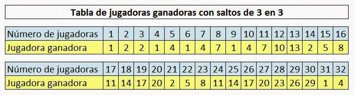 Tabla de jugadoras ganadoras con saltos de 3 en 3