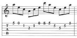 teknik gitar arpeggio