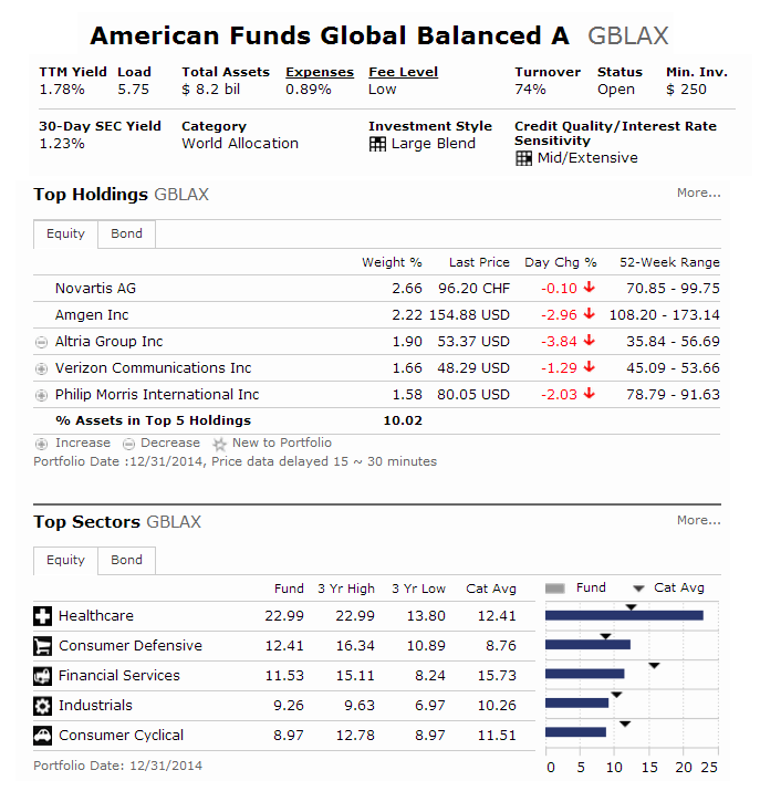 American Funds Global Balanced Fund (GBLAX)