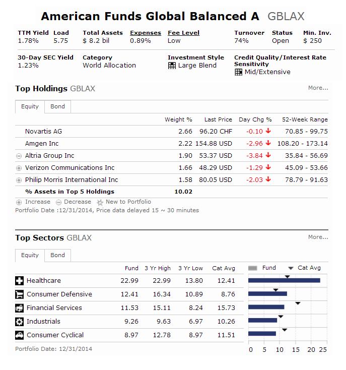 American Funds Global Balanced Fund (GBLAX)