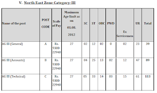 North-East Zone Vacancy in FCI General-39,  Account-89, Technical-113, Depot-0