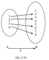 Matematika dasar ipa pengertian relasi fungsi sifat dan jenis fungsi adapun fungsi pada a bilangan asli yang ccuart Gallery