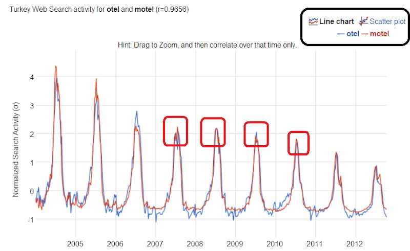 Anahtar Kelime Araması - Google Correlate Nasıl Kullanılır ?