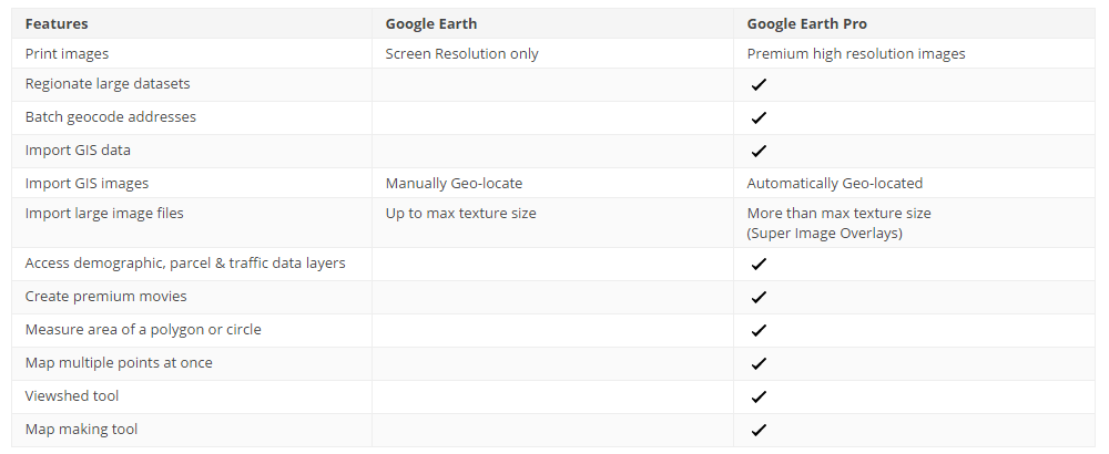 Google Giving Away Google Earth Pro