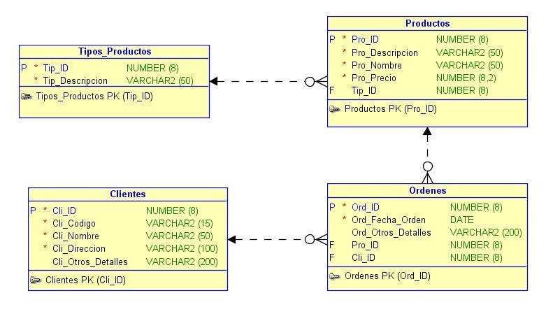 descubriendo el mundo oracle: crear un sencillo modelo de datos