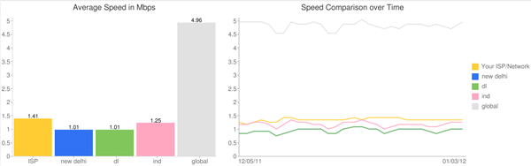 Airtel Youtube Speed Check