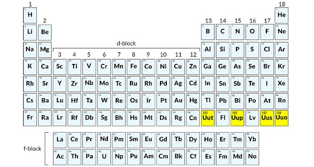 assignment discovery periodic table