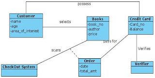 Class Diagram for Book Store