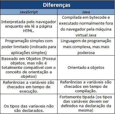 Diferenças entre JavaScript e Java