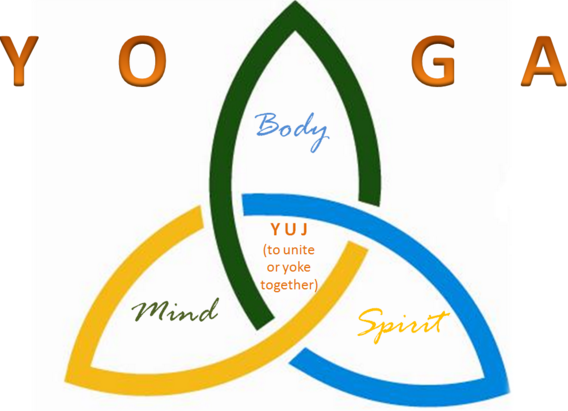 Yoga Kya Hai