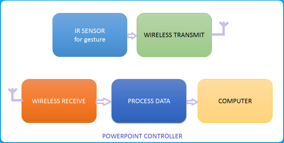 powerpoint control using gesture  embeddedroboticsin this device we first recognize the direction of right hand movement by placing ir sensor on left hand  then the data is transmitted by the transmitter