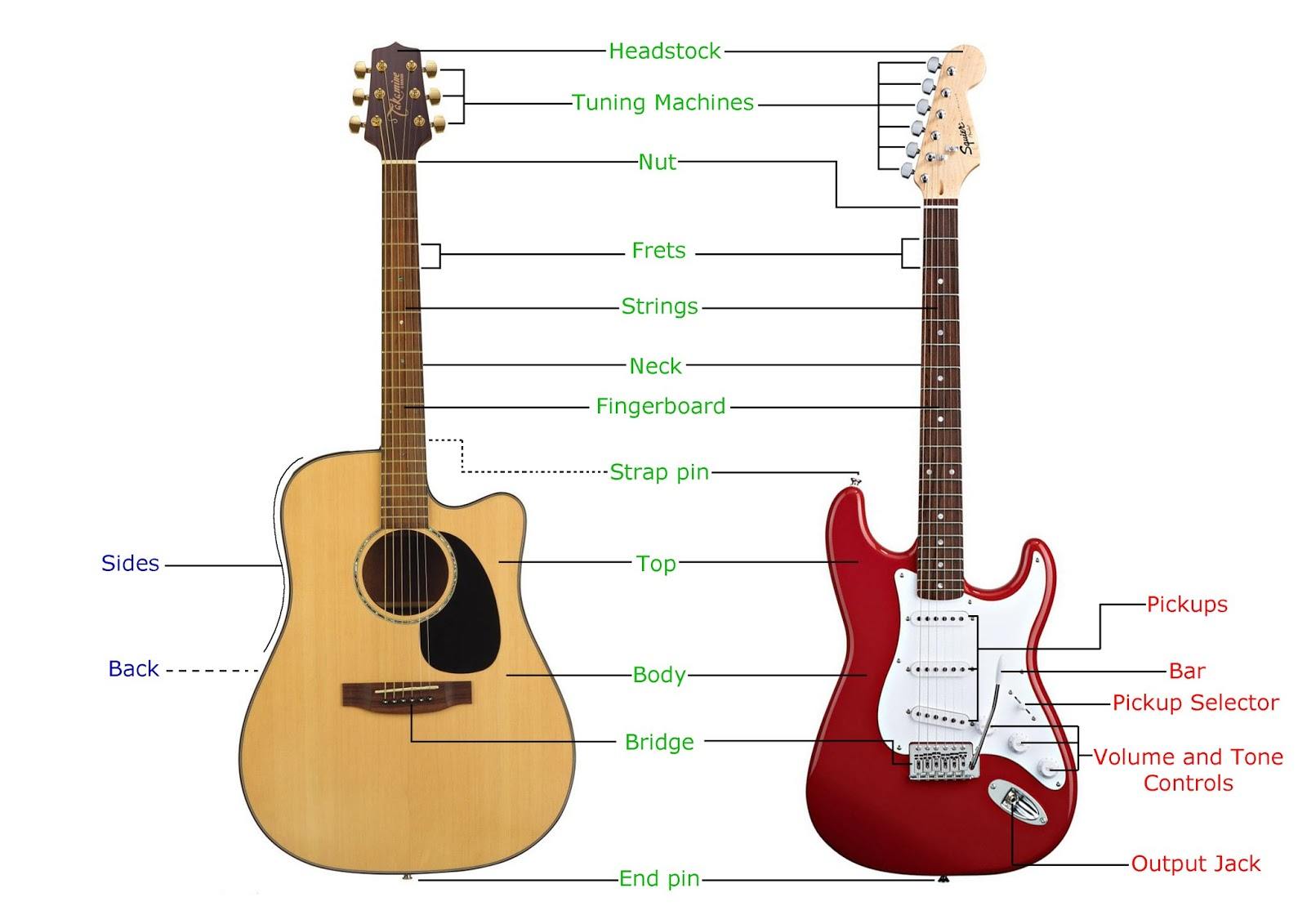 Guitar Bender: The parts of a guitar