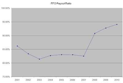 FFO+payout Realty Income: The Monthly Dividend Company