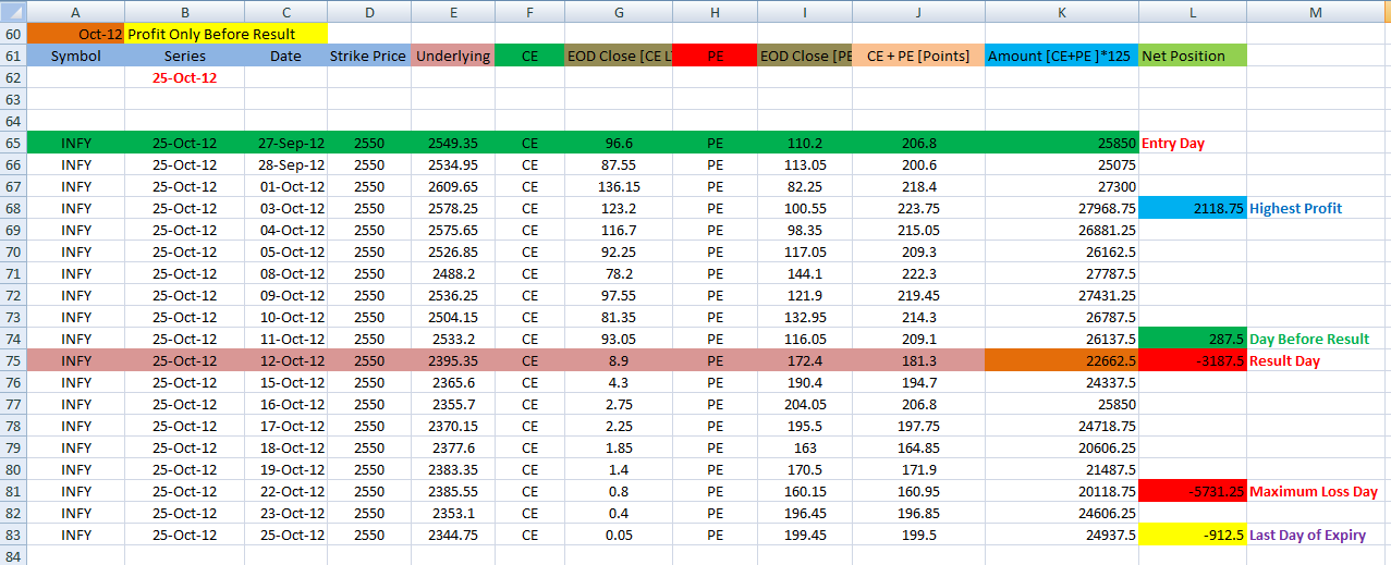 Options trading earnings reports