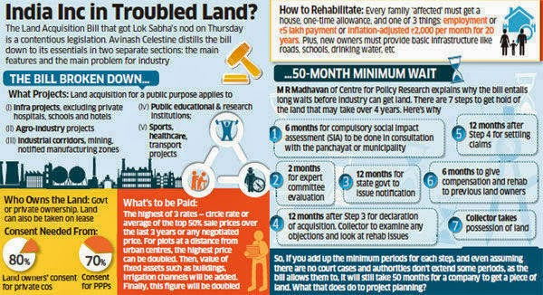land acquisition a problem to land