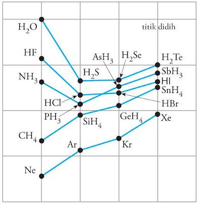 Grafik hubungan antara titik didih dengan molekul berikatan hidrogen