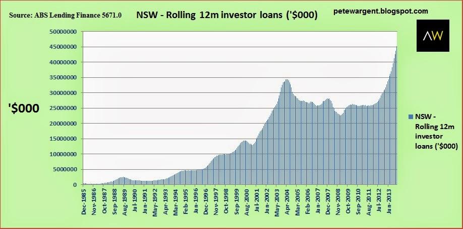 Lending Finance March 2014