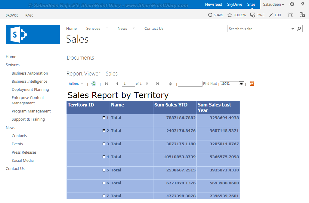 sharepoint reporting services list