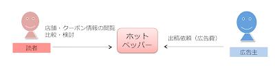 ホットペッパーのプラットフォームモデル