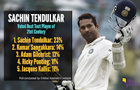 SACHIN Greatest Test Cricketer of 21st Century