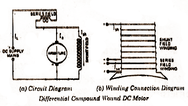 electrical topics types of dc motor long shunt connection sometimes results in simpler wiring changing from long to short shunt or vice versa has little effect on motor performance