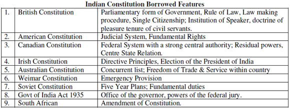 Useful for Impact of other constitutions on Indian constitution, Borrowed Features of Indian Constitution from other constitutions, Indian Constitution for Bank Exams, features of Indian constitution borrowed from other countries, Indian constitution borrowed from other constitutions, general knowledge on Indian constitution, What are the features borrowed from foreign to Indian Constitution? Provisions adopted form other Constitutions,