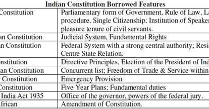 Short notes on indian constitution in hindi
