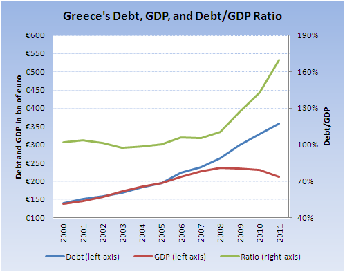 the declining economy of greece and the greek debt crisis Us and greece debt  can learn from the greek financial crisis the greek economy has been performing the debt to gdp ratio would decline to 105% of.