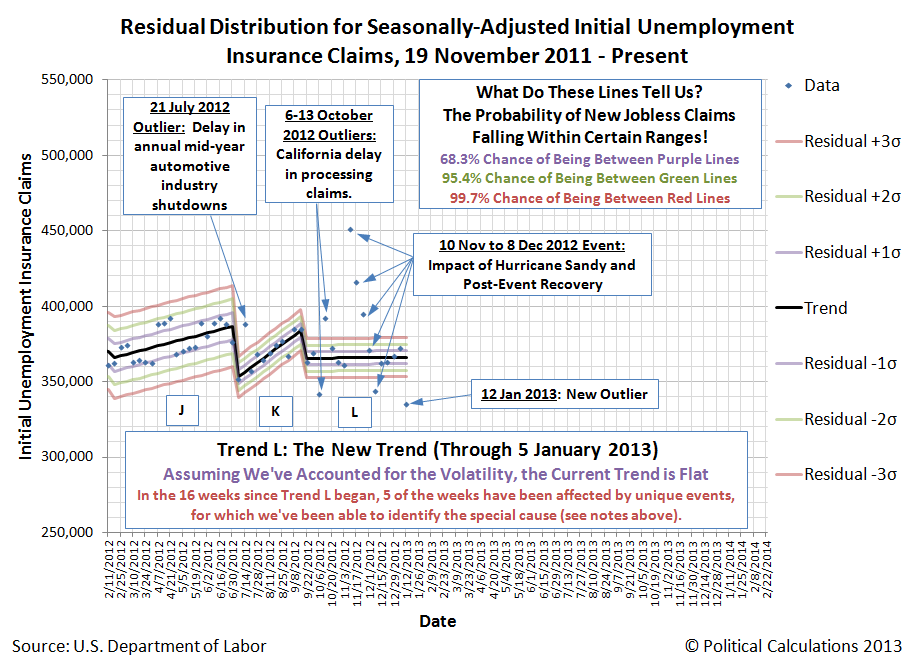 Residual Distribution for Seasonally-Adjusted Initial Unemployment Insurance Claims, 19 November 2011 - 12 January 2013
