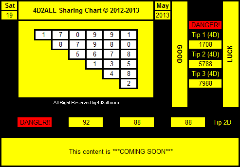 4D Prediction Tips & Chart Remixed 19.05.2013 ( Magnum 4D, Damacai