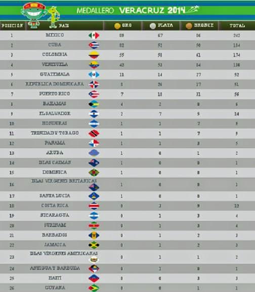 http://www.masdeportesver.mx/medallero-de-los-juegos-centroamericanos-y-del-caribe-veracruz-2014/