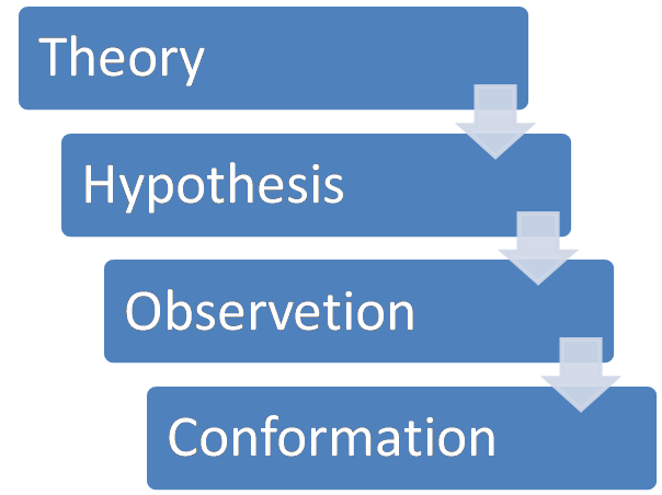 Deductive research approach definition