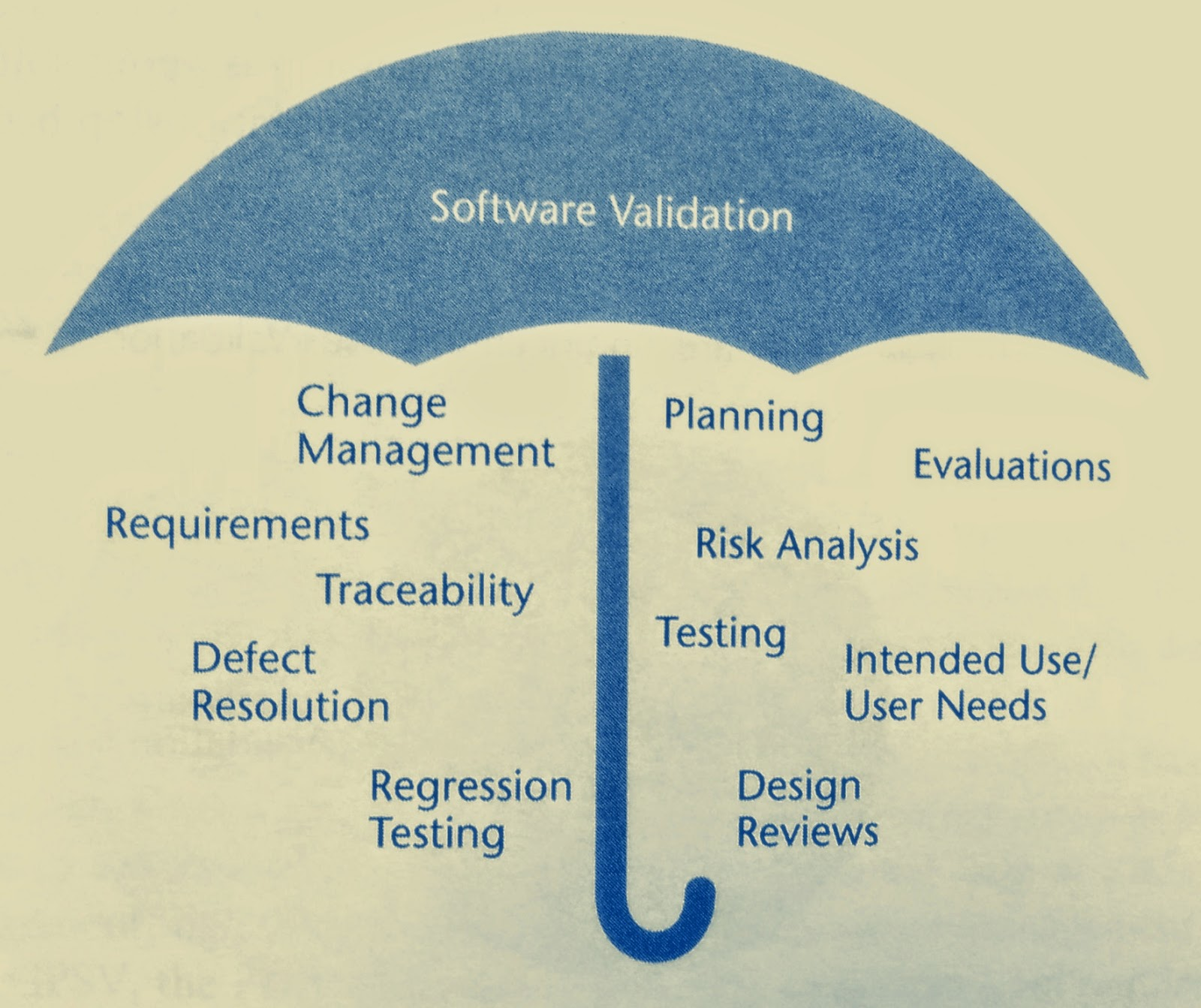 Validation, Verification And Testing