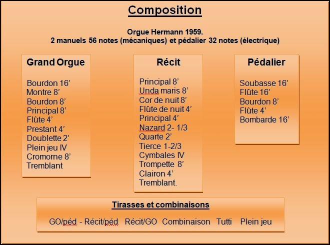 Les orgues actuelles (Hermann-Renaud-Hurvy. 1959)
