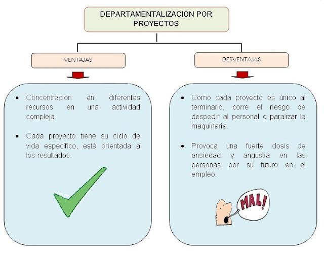 DEPARTAMENTALIZACIÓN-POR PROYECTOS