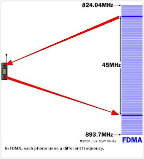 Multiple Access Systems-Frequency Division Multiple Access (FDMA)