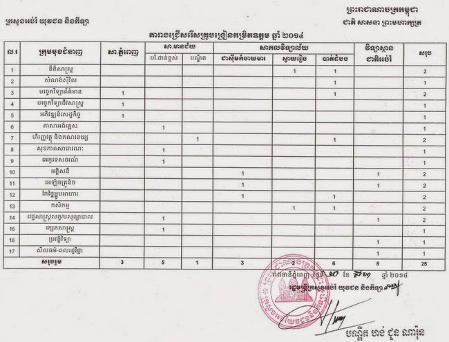 http://www.cambodiajobs.biz/2014/08/25-lecturers-ministry-of-education.html