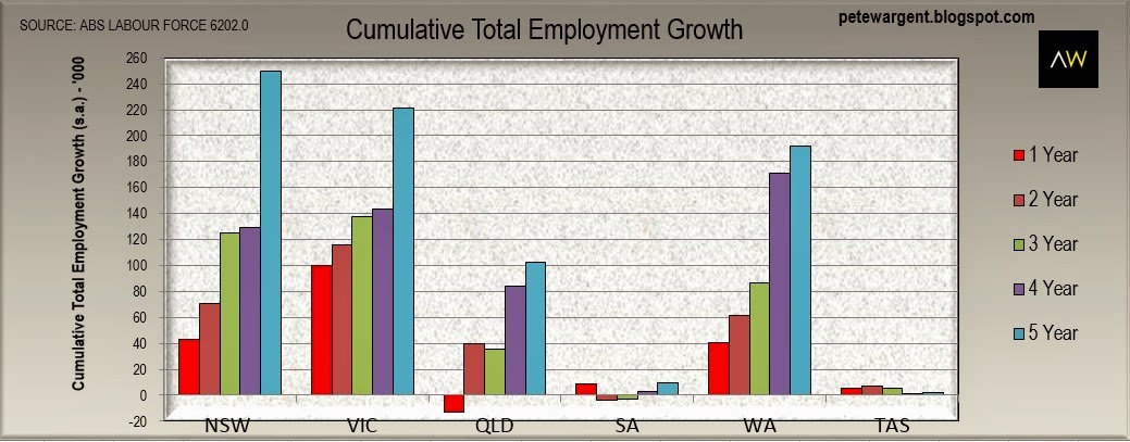 cumulative total employment