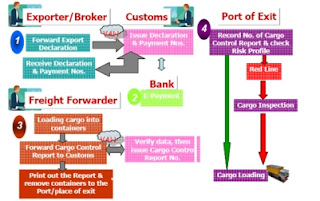 export import quotes pictures exporter broker and customs