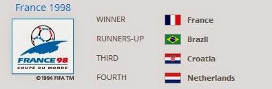 Piala Dunia dari Masa ke Masa